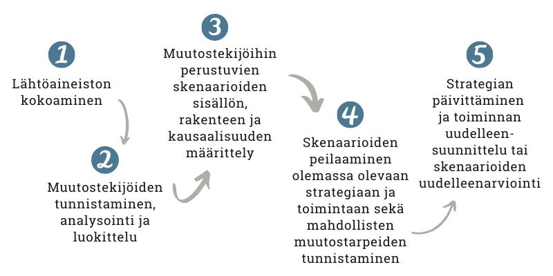 Toimintaympäristöanalyysin vaiheet. Kuvion sisältö löytyy tekstistä.
